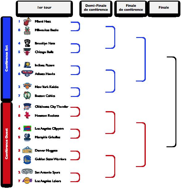 Tableau des Playoffs NBA 2013